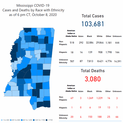 Lauderdale County reports 42 new COVID-19 cases
