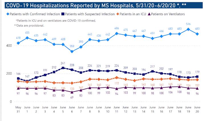 Mississippi COVID-19 hospitalizations June 20
