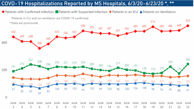 COVID-19 hospitalizations reach record high in Mississippi; 1,011 deaths reported