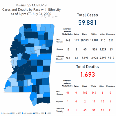 Mississippi reports 1,134 new COVID-19 cases; Lauderdale County adds 5 cases