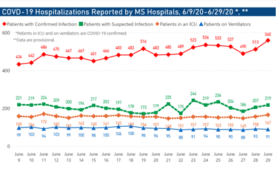 COVID-19 hospitalizations climb to new record high in Mississippi