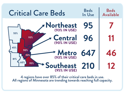 Critical Care Beds.png