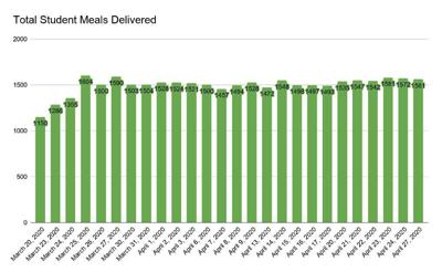 Meal Delivery Graph