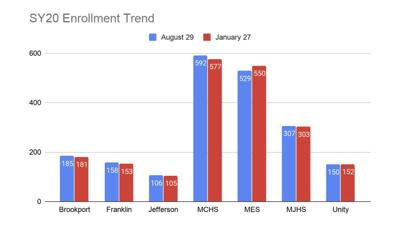 Enrollment decline dominates meeting