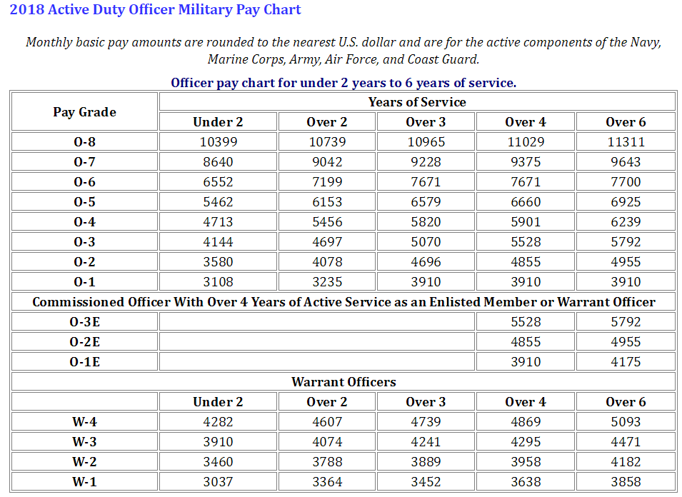 air force officer pay