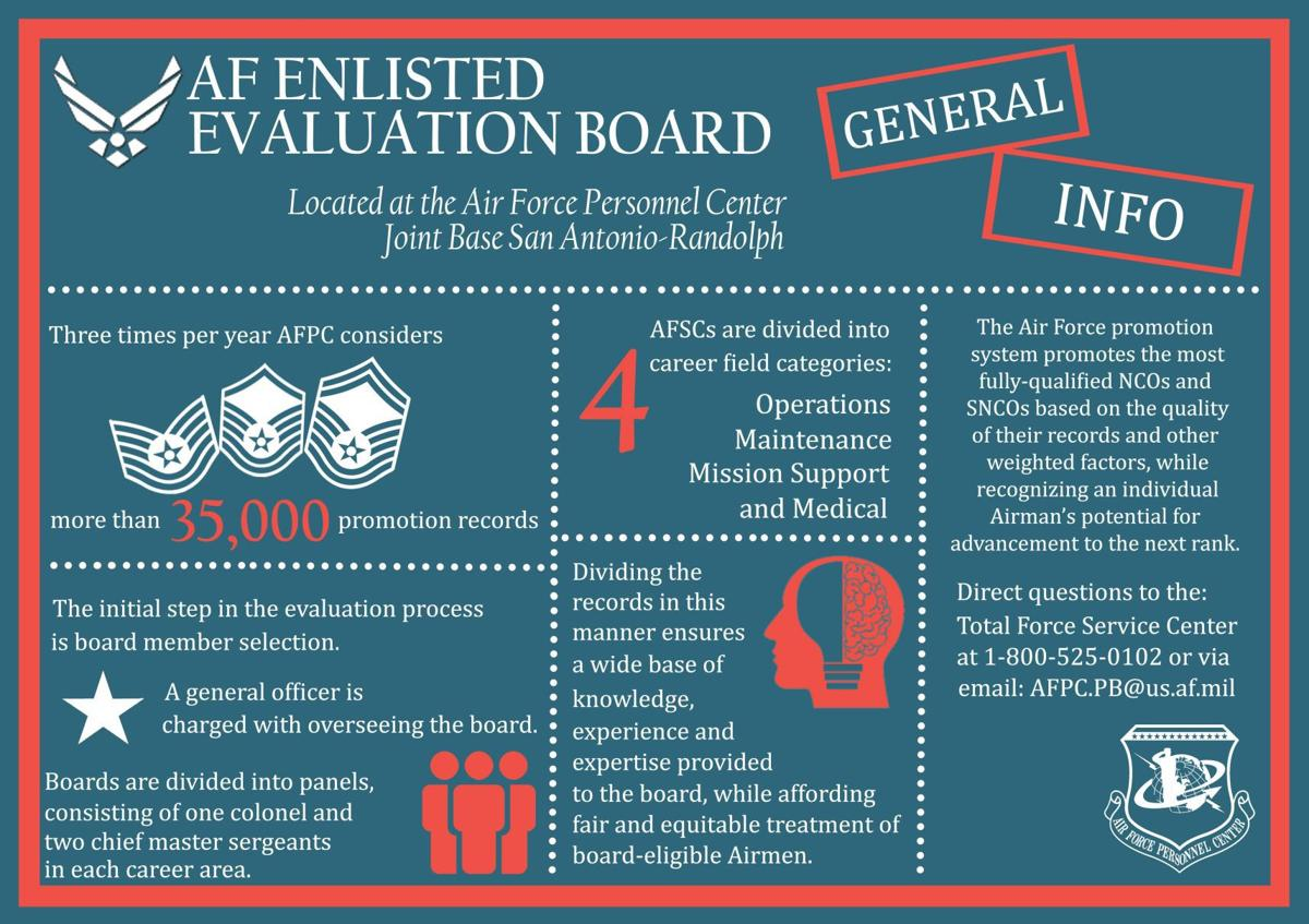 How well do you understand the AF enlisted evaluation board