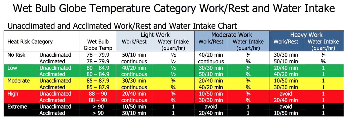 WBGT-Work-Rest-chart