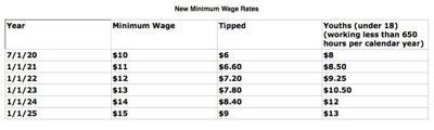 IL Minimum Wage Chart