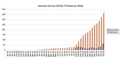 Hancock County COVID-19 cases per week