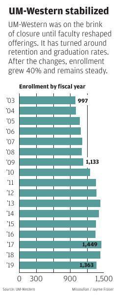 Enrollment increases at UM Western