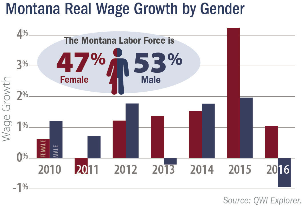 Gender pay gap in Montana
