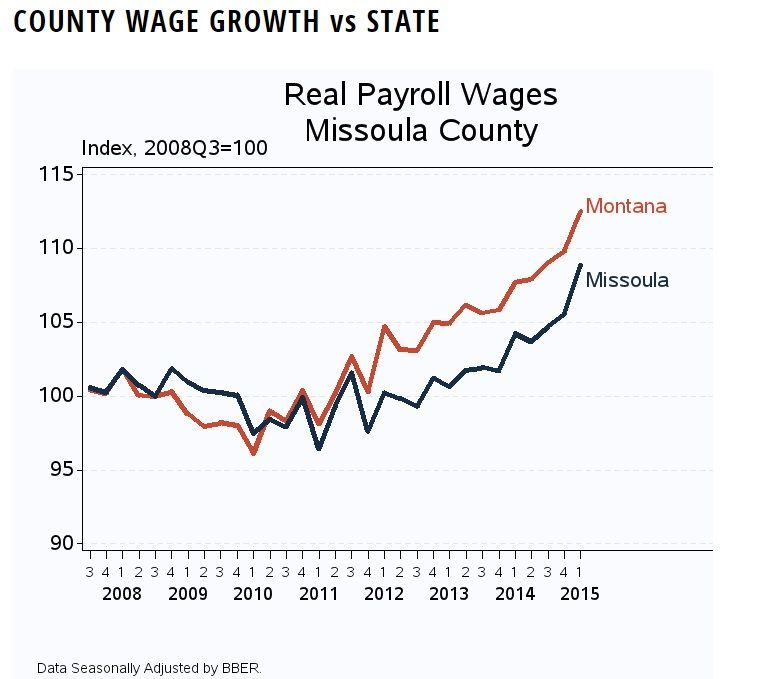 Wage growth in Missoula