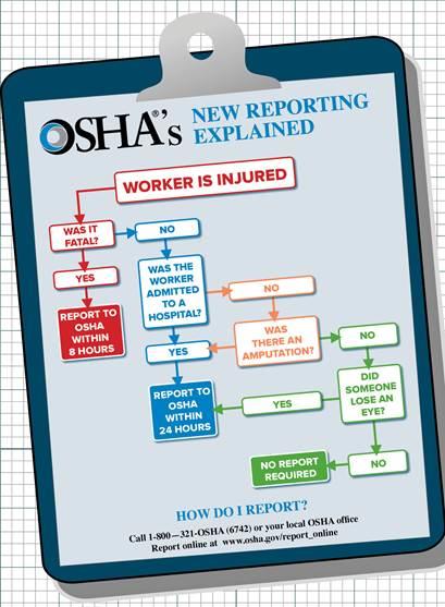 OSHA injury flow chart