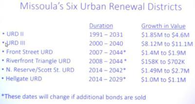 Missoula's six Urban Renewal Districts