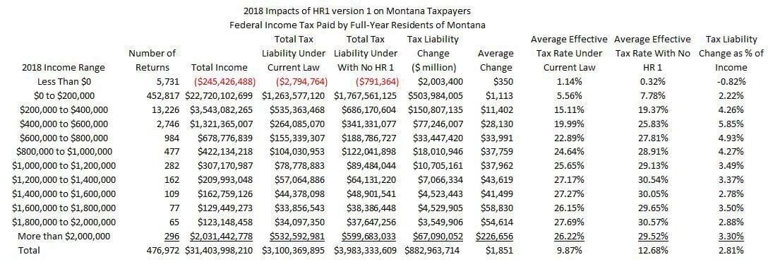 Tax brackets by income range