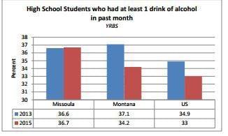 Missoula underage drinking stats