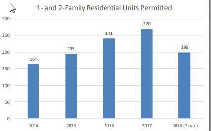 Single-family and two-family homes permitted in Missoula