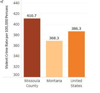 Violent crime rate in Missoula