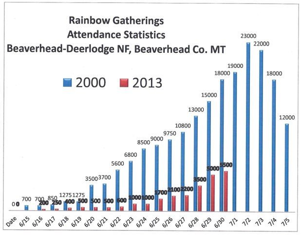 Rainbow gathering stats