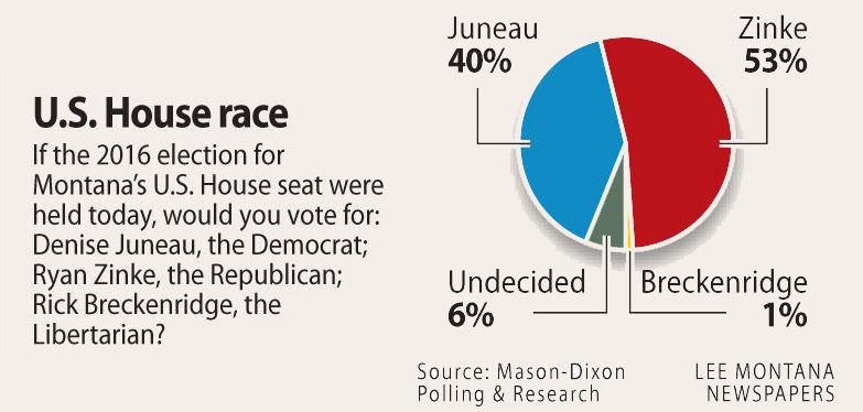 000016 US House poll