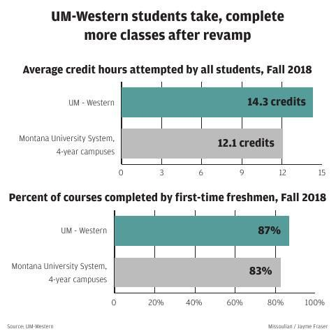Students take more credits at UM Western