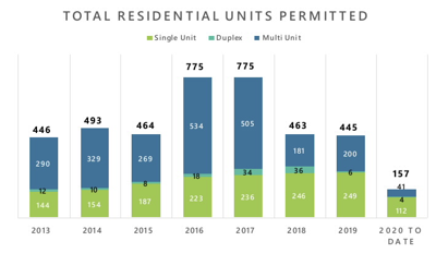 Residential construction in Missoula by year