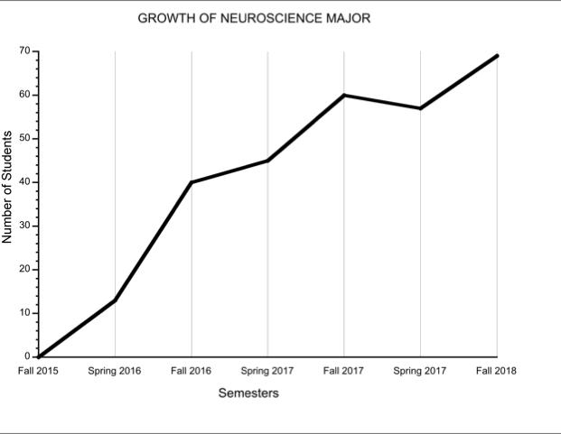 Growth in neuroscience majors at the University of Montana