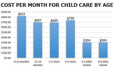 Child care expenses in Missoula