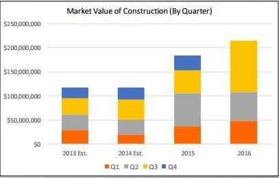 Market value of Construction
