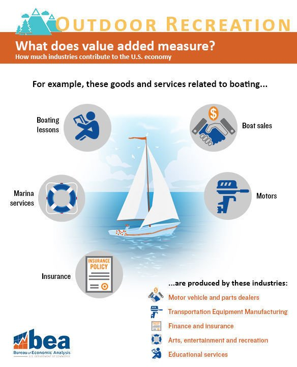 Value added graphic