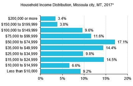 Housing income in Missoula