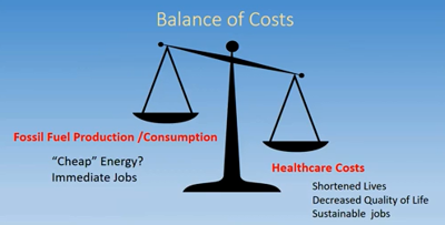 Climate change healthcare costs versus cheap fossil fuels