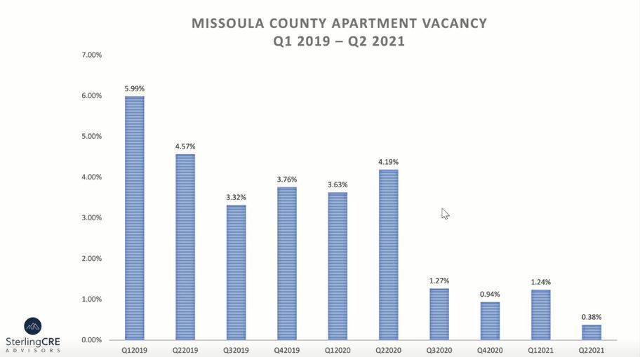 Vacancy rate in Missoula