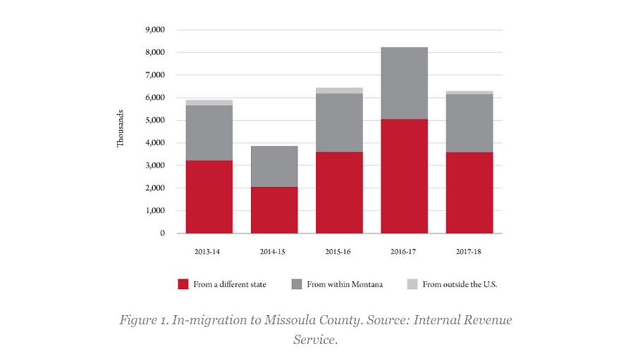 Net migration into Missoula County