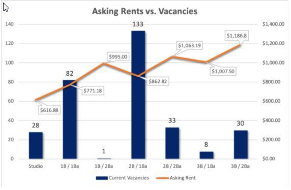 Vacancy rates in Missoula