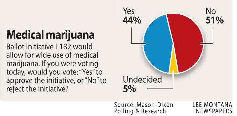 000016 I-182 marijuana poll