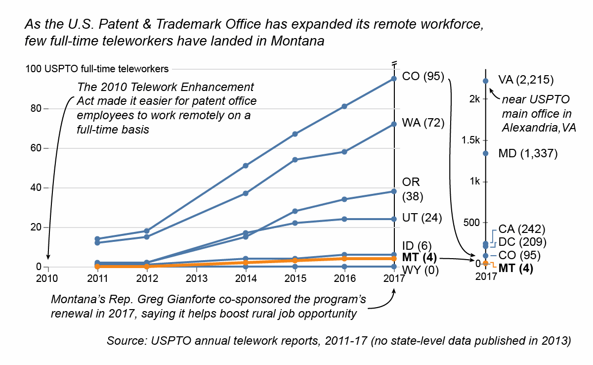 uspto-telework-trend-medium_WEB.png