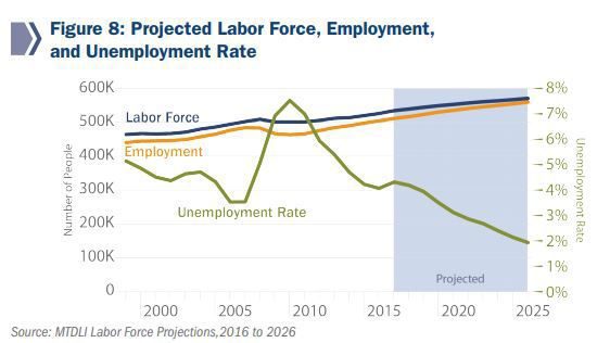 Workforce shortage projection