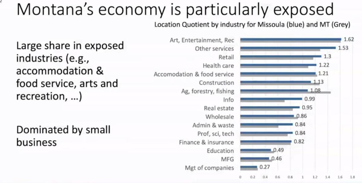 Montana economy