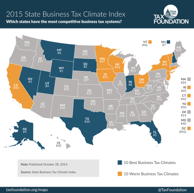 Report ranks Montana 6th in nation for business tax climate