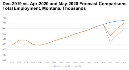 Jobs forecast BBER May 2020