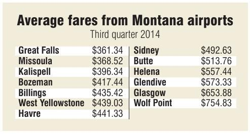 Average airfares from Montana airports