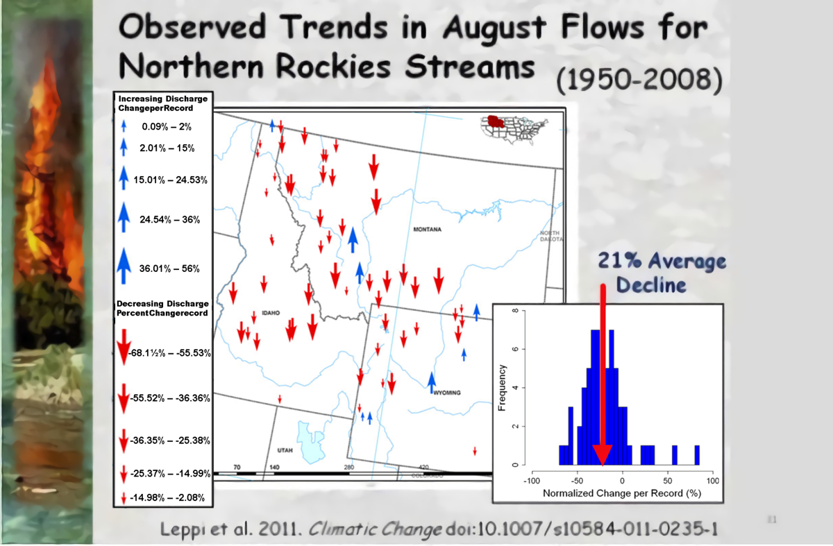 Stream flow declines in Northern Rockies