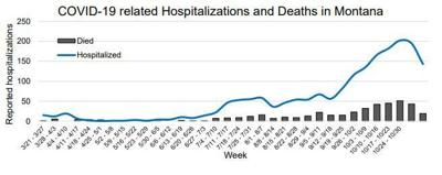 Hospitalizations and deaths increasing in Montana