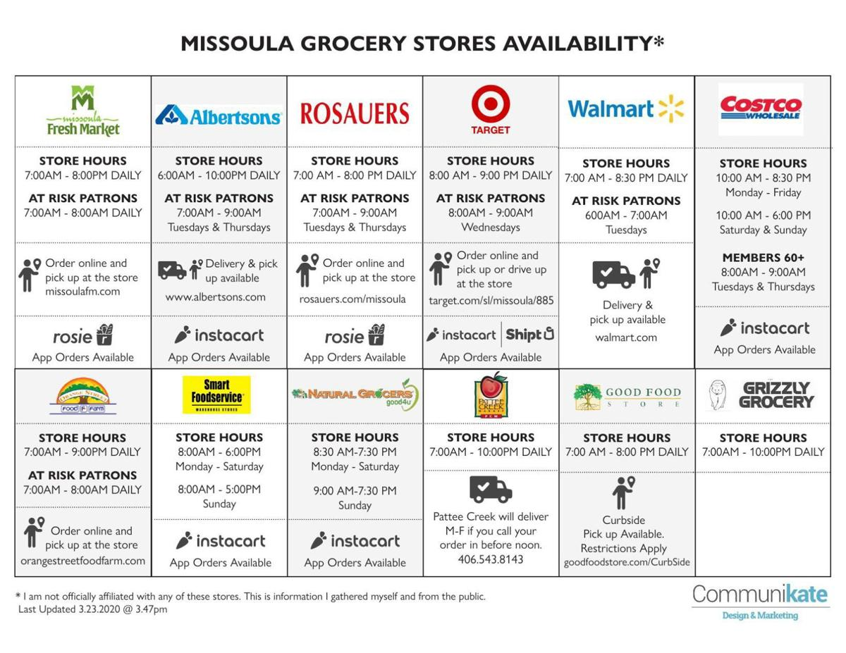 Missoula Grocery Stores Availability