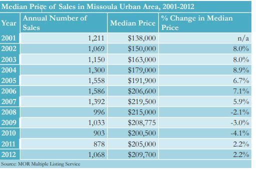 Missoula home prices from 2001 to 2012