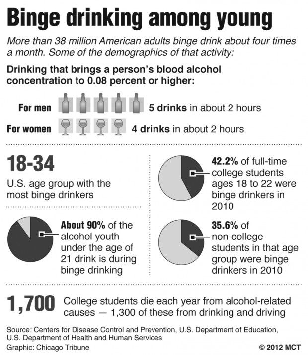 Issue of binge drinking in colleges