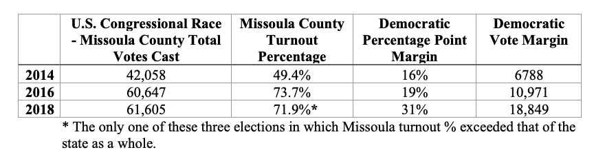 Table 1: Missoula County turnout in US congressional race