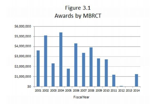 MBRCT grant graph