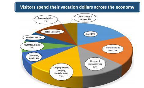 Visitor spending in Montana 2016